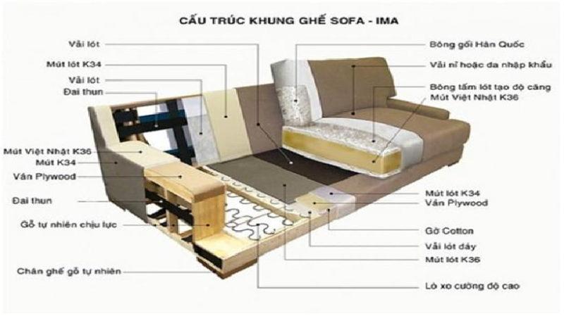 Chi tiết một bộ ghế sofa trên thực tế. Khi bọc lại ghế sofa khách hàng cần quan tâm tới kiểu dáng ghế, chất liệu bọc cũng như hệ thống đệm mút. Đây là những yêu tố quyết định bọc lại ghế sofa ghế bao nhiêu tiền hiện nay.
