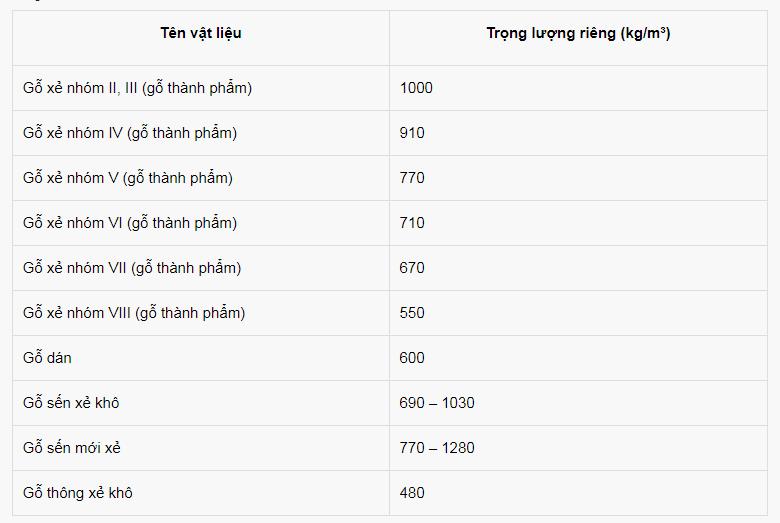 Gỗ hình dáng khác nhau cũng có trọng lượng riêng khác nhau.